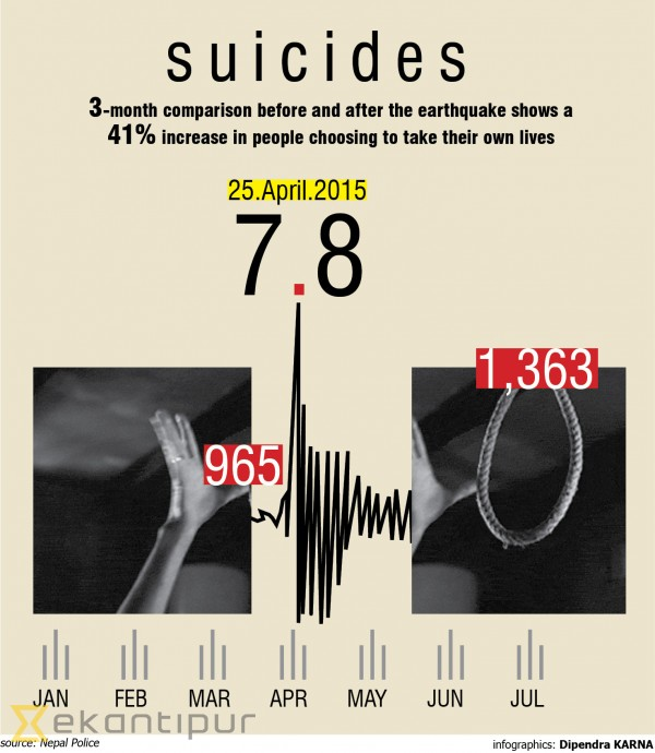 Significant rise in suicide after earthquake