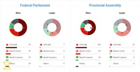 Election overview: UML victorious in 74 federal constituencies, leading in 7