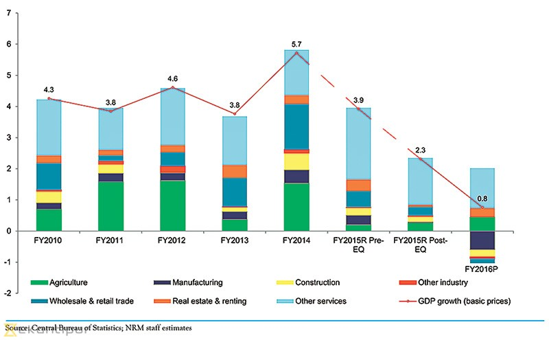 Nepal's economy likely to grow by up to 6.2pc: ADB - Money - The ...