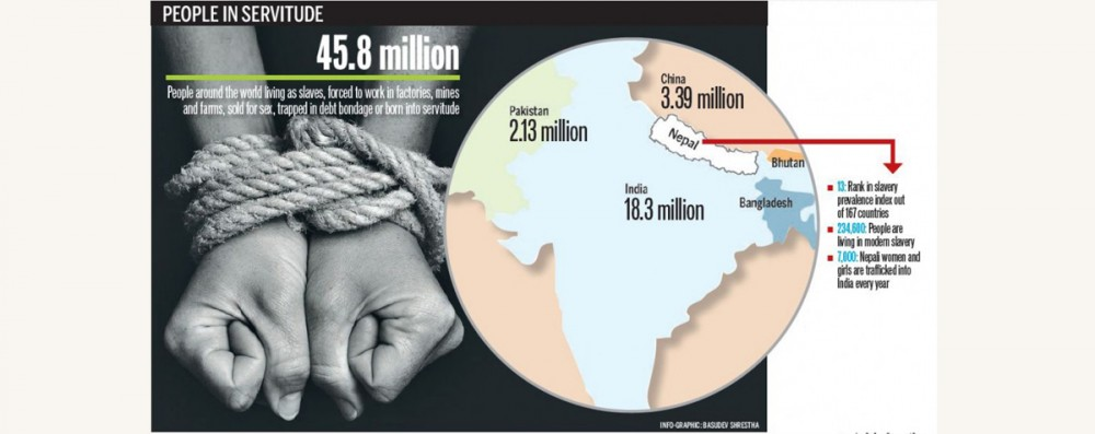 'Over 230,000 Nepalis living in modern day slavery'