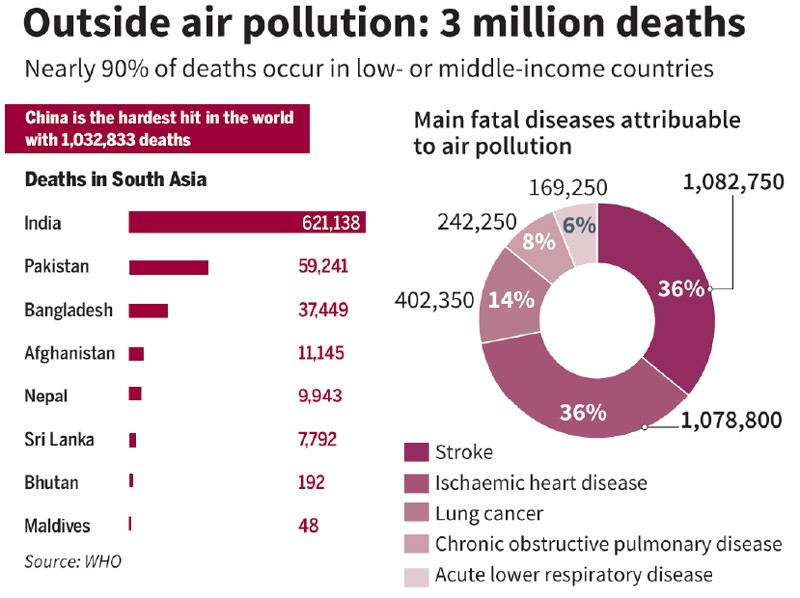 'Air pollution major killer in Nepal'