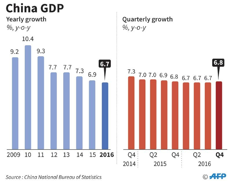 an overview of the industrial growth in china China and india are booming here we compare and contrast the high growth rates in the two countries government policies in china and india have been very different in terms of the approach to china has directed the massive investment percentage of gdp into the creation of industrial.