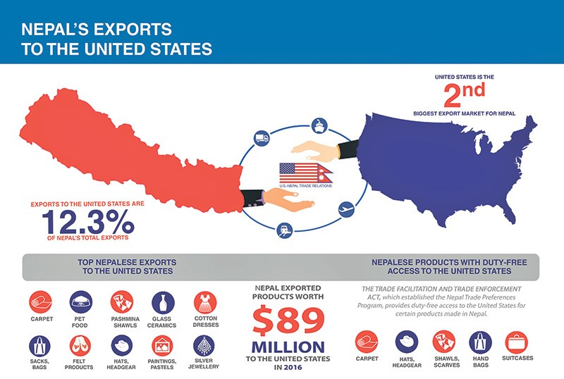 Nepal Requests Us To Add Products Trade Preference Programme