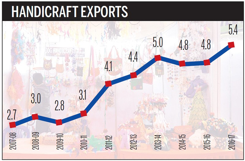 Handicraft Exports Up 13pc Money The Kathmandu Post