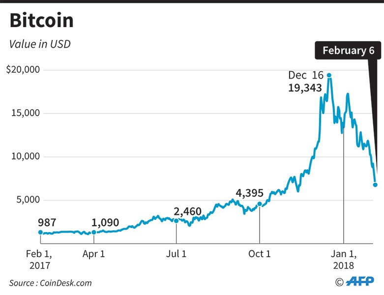 Bitcoin drops below $6k, first time in 3 months - MONEY ...