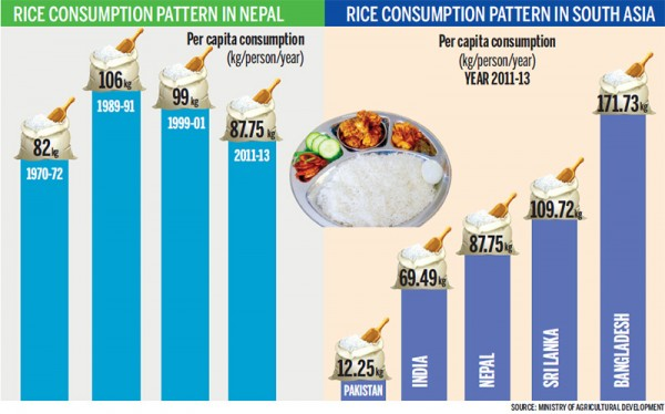 Nepalis eating less rice compared to a decade ago